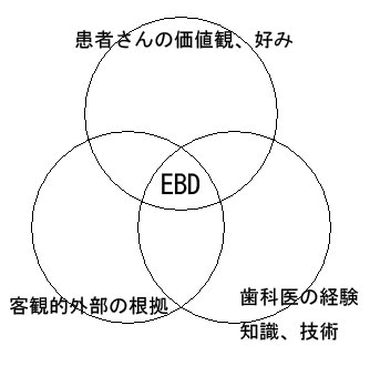 EBM (Evidence Based Dentistry)